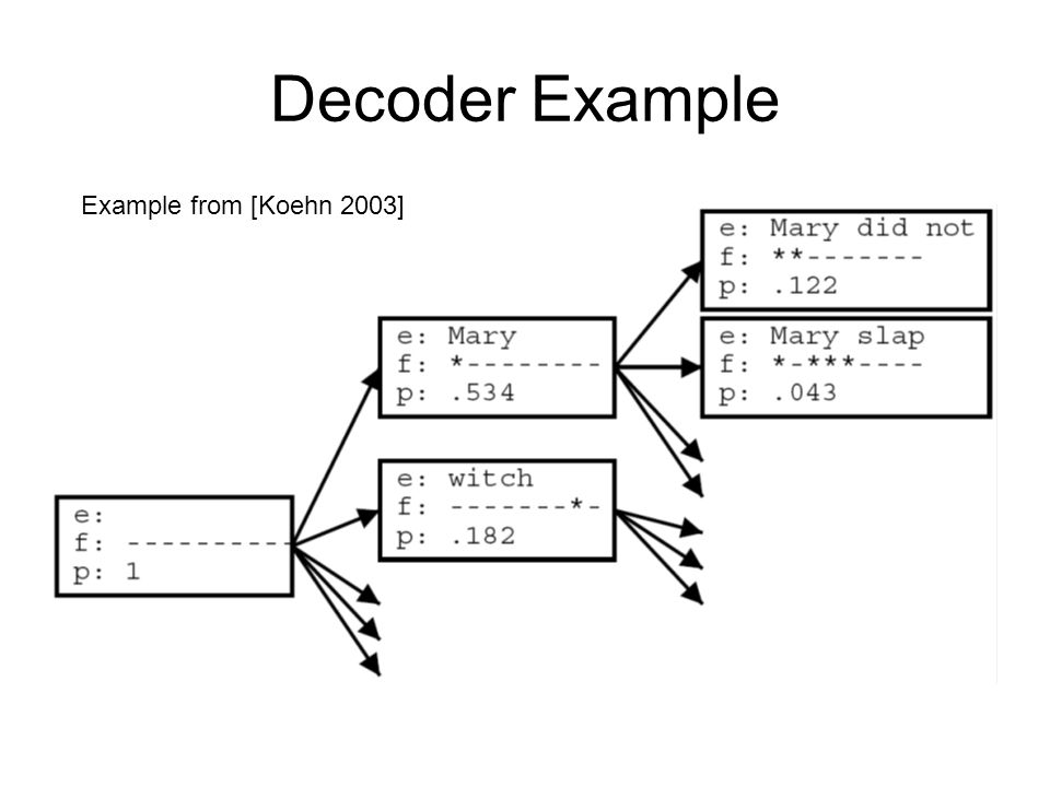 Decoder Example Example from [Koehn 2003]